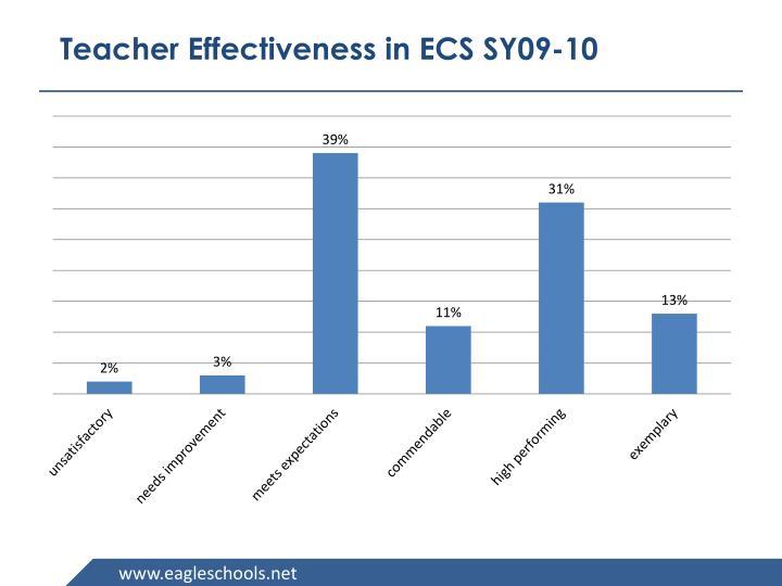 Teacher Effectiveness in ECS
