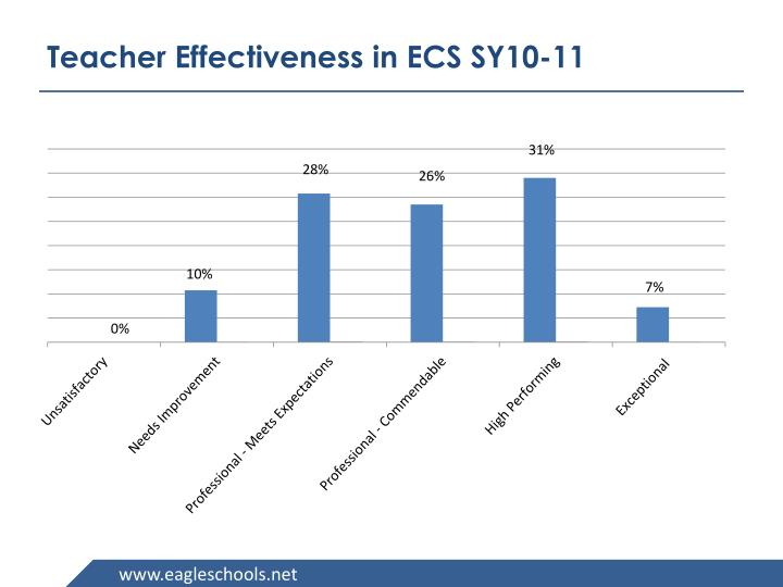 Teacher Effectiveness in ECS SY10-11