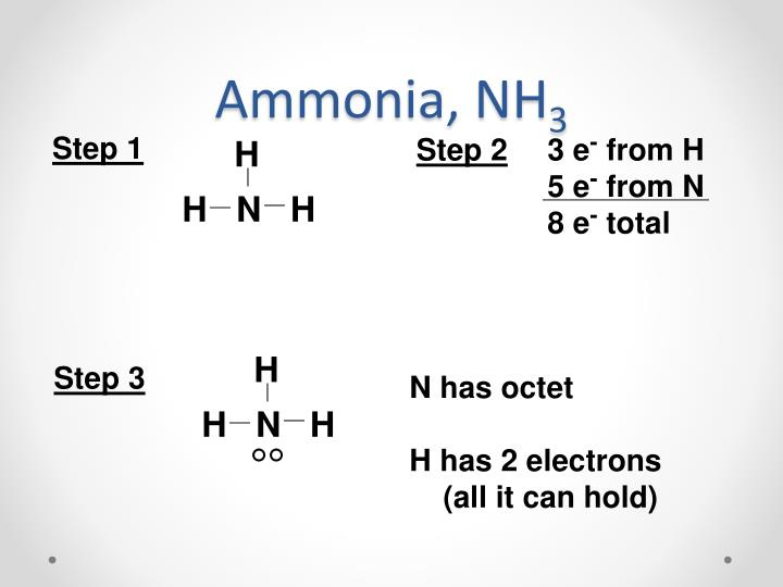 Ammonia, NH