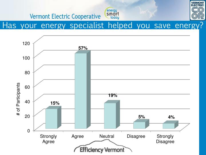 Has your energy specialist helped you save energy?