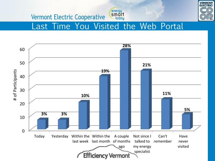 Last Time You Visited the Web Portal