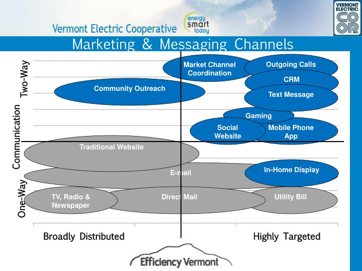 Marketing & Messaging Channels
