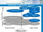 marketing messaging channels