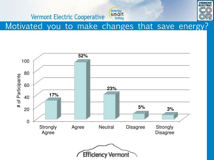 Motivated you to make changes that save energy?