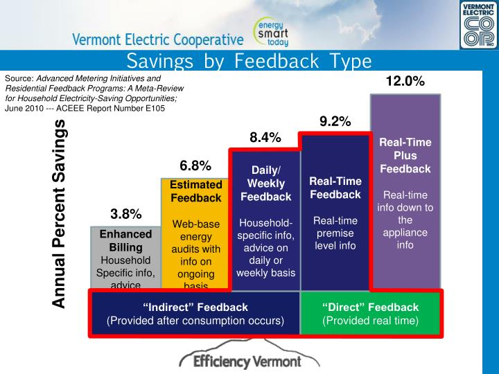 Savings by Feedback Type