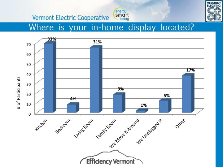 Where is your in-home display located?
