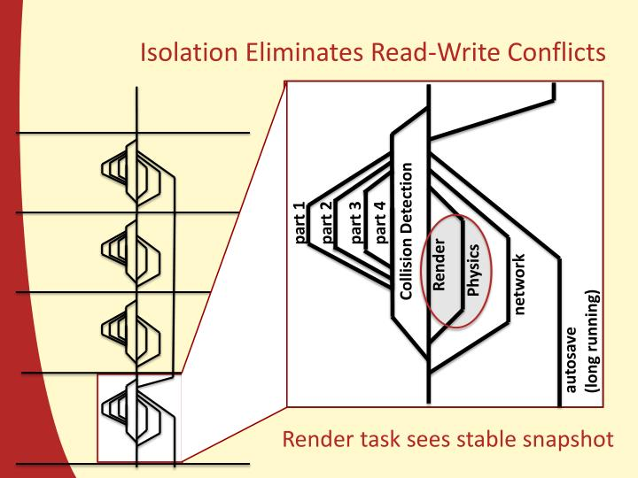 Isolation Eliminates Read-Write Conflicts