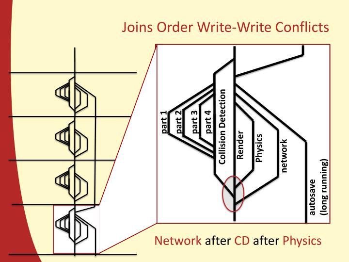 Joins Order Write-Write Conflicts