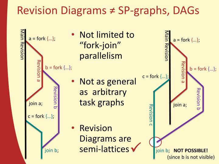 Revision Diagrams ≠ SP-graphs, DAGs