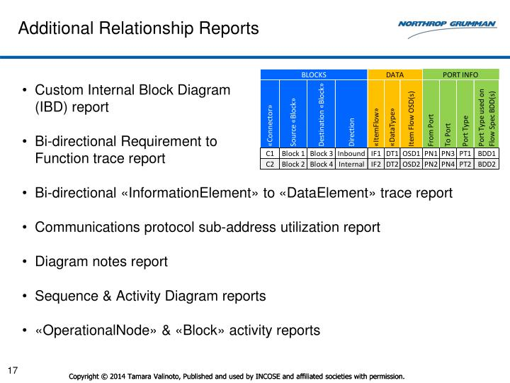 Additional Relationship Reports