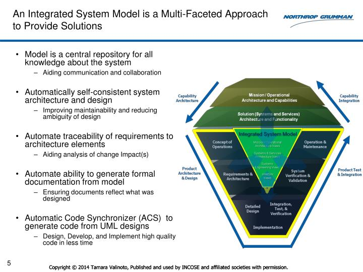 An Integrated System Model is a Multi-Faceted Approach to Provide Solutions