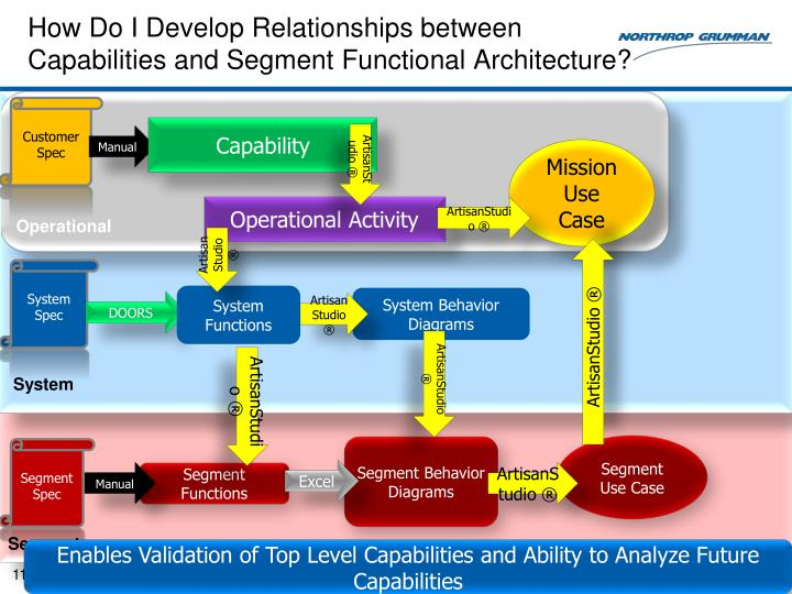 How Do I Develop Relationships between Capabilities and Segment Functional Architecture?