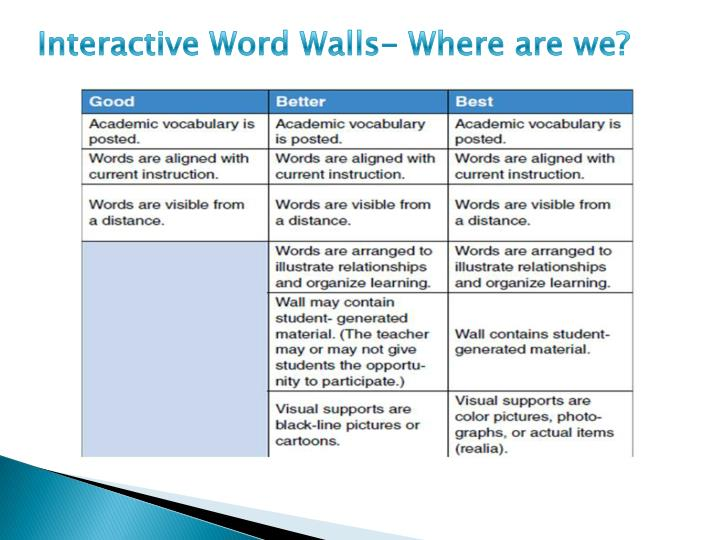 Interactive Word Walls- Where are we?