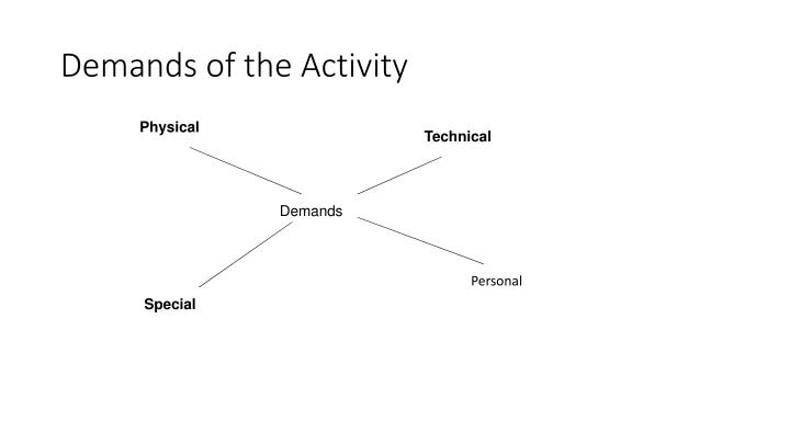 Demands of the Activity