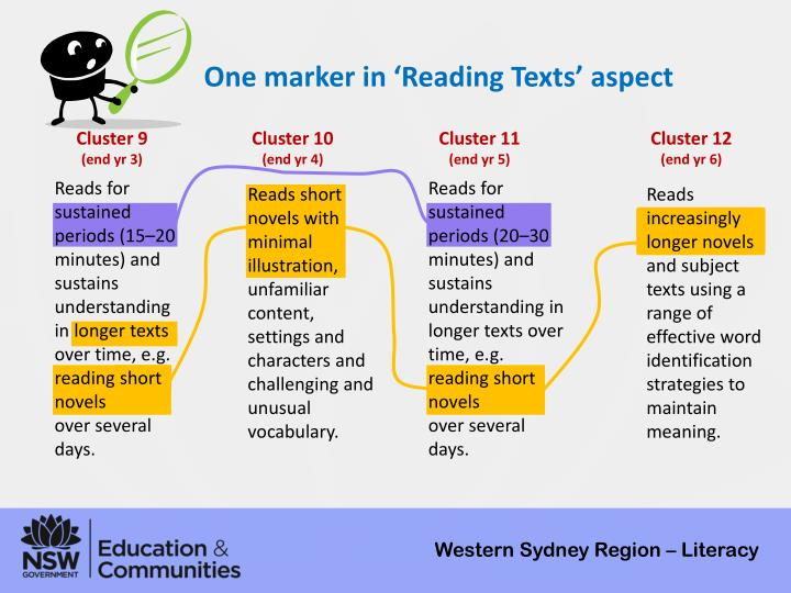 One marker in 'Reading Texts' aspect