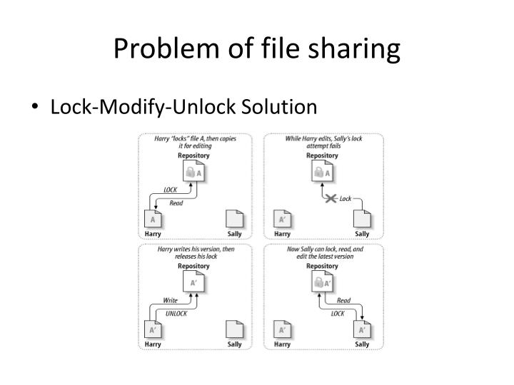 Problem of file sharing