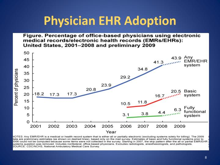 Physician EHR Adoption