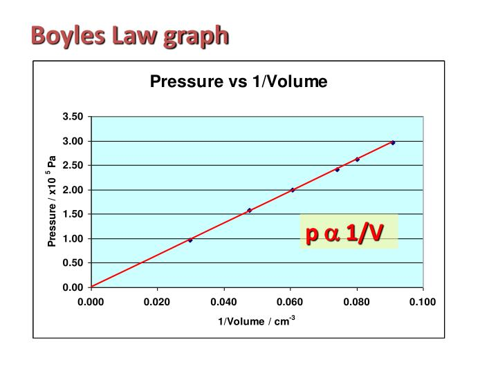 Boyles Law graph