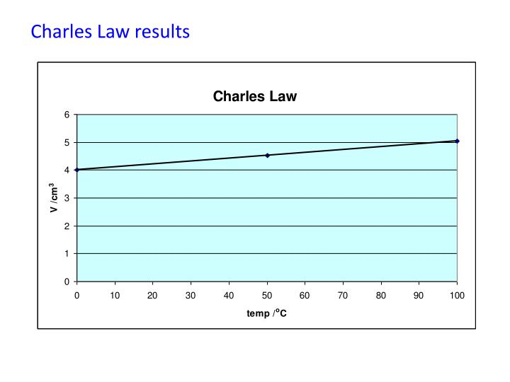 Charles Law results