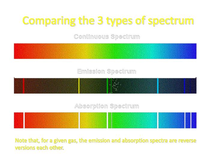 Comparing the 3 types of spectrum