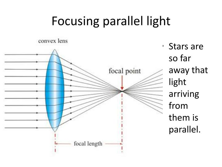 Focusing parallel light