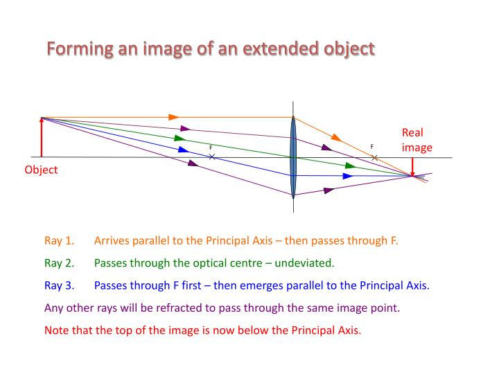 Forming an image of an extended object