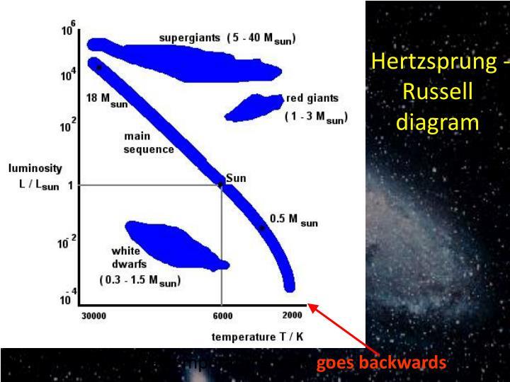 Hertzsprung -Russell diagram