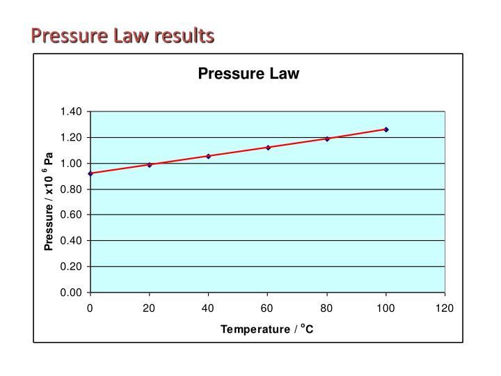 Pressure Law results
