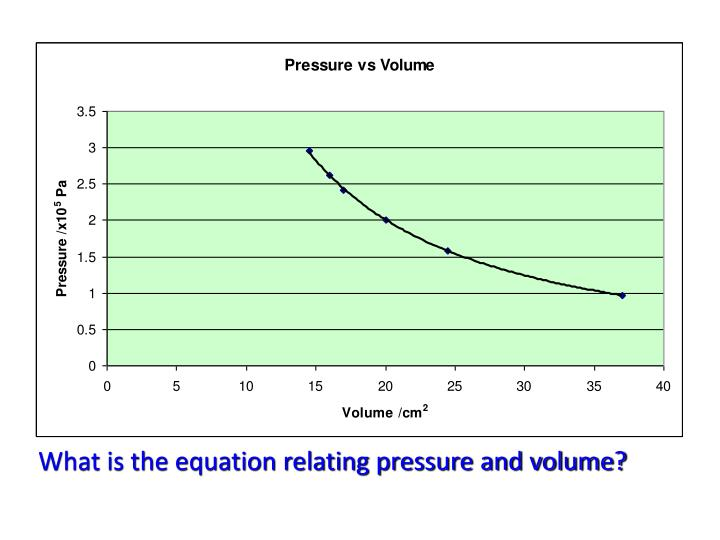 What is the equation relating pressure and volume?
