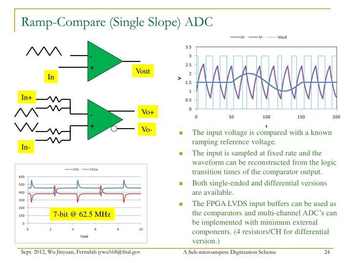 Ramp-Compare (Single Slope) ADC