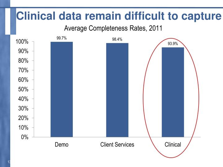 Clinical data remain difficult to capture