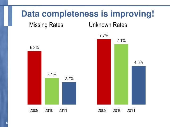Data completeness is improving!