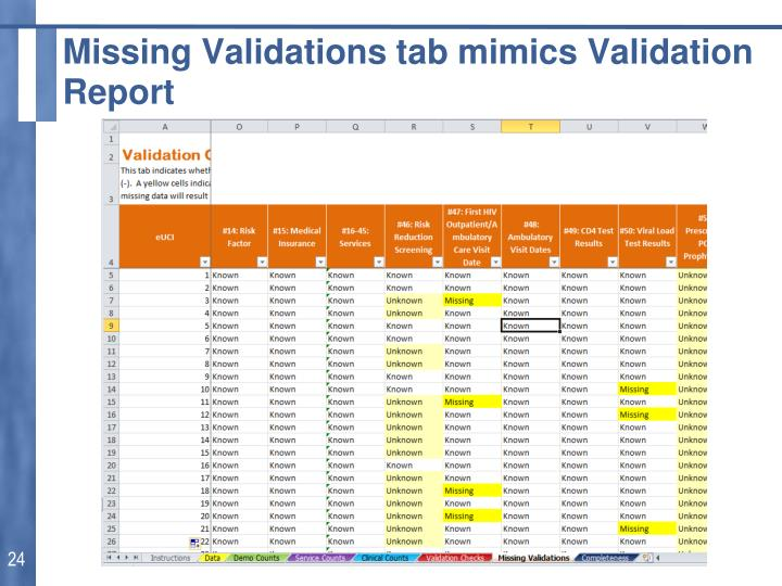 Missing Validations tab mimics Validation Report