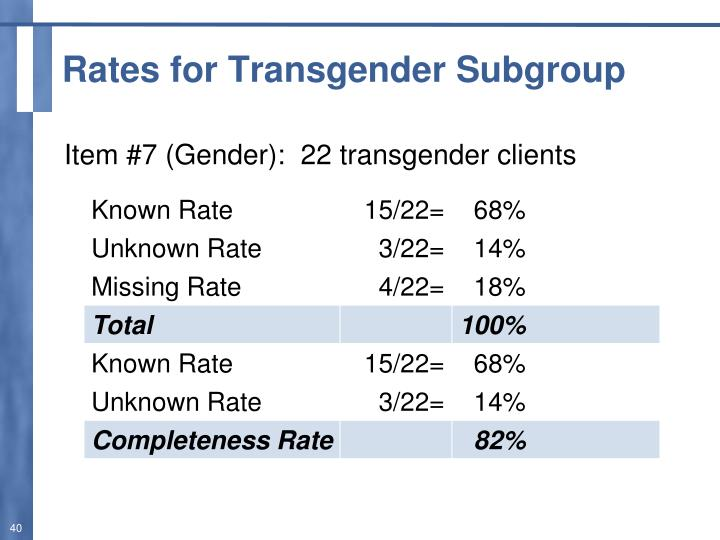 Rates for Transgender Subgroup