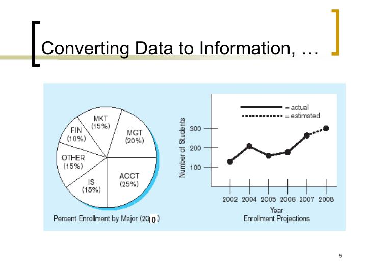 Converting Data to Information, …