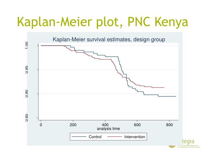 Kaplan-Meier plot, PNC Kenya