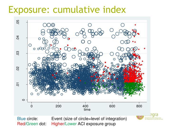 Exposure: cumulative index