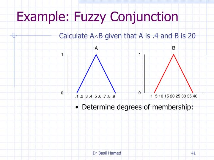 Example: Fuzzy Conjunction