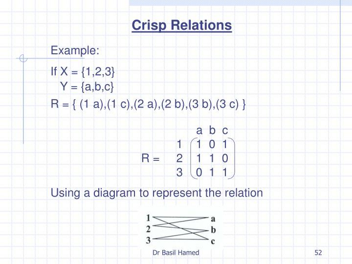 Crisp Relations