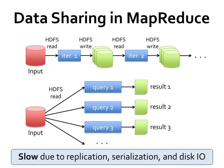 Data Sharing in