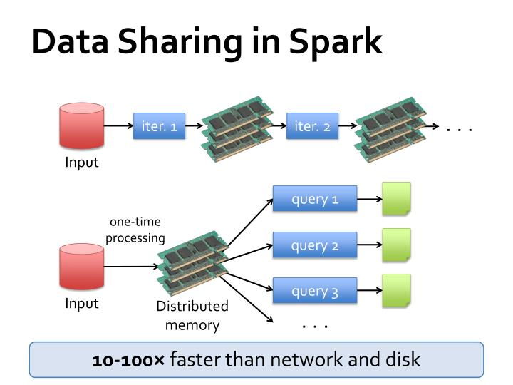 Data Sharing in Spark