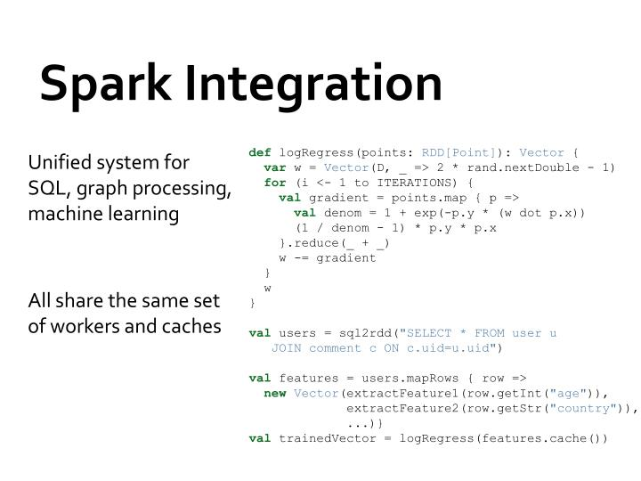 Spark Integration