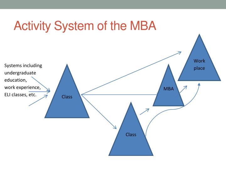 Activity System of the MBA