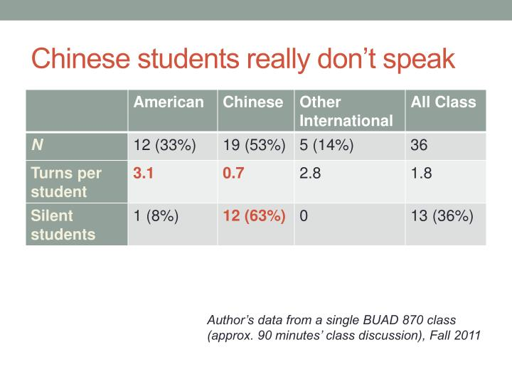 Chinese students really don't speak