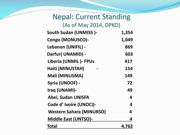 Nepal: Current Standing