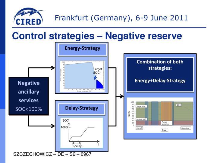 Control strategies – Negative reserve