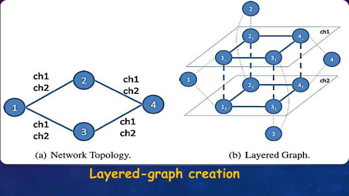 Layered-graph creation