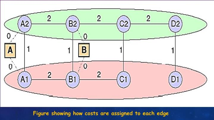 Figure showing how costs are assigned to each edge