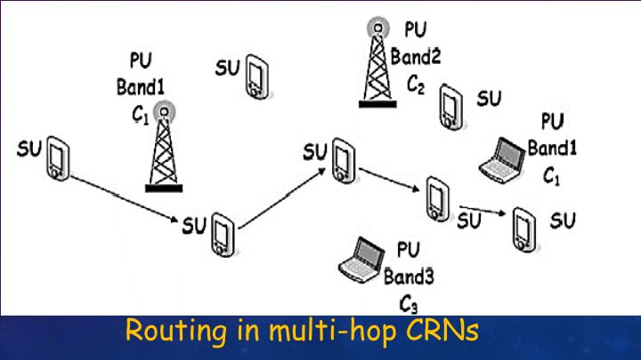 Routing in multi-hop CRNs