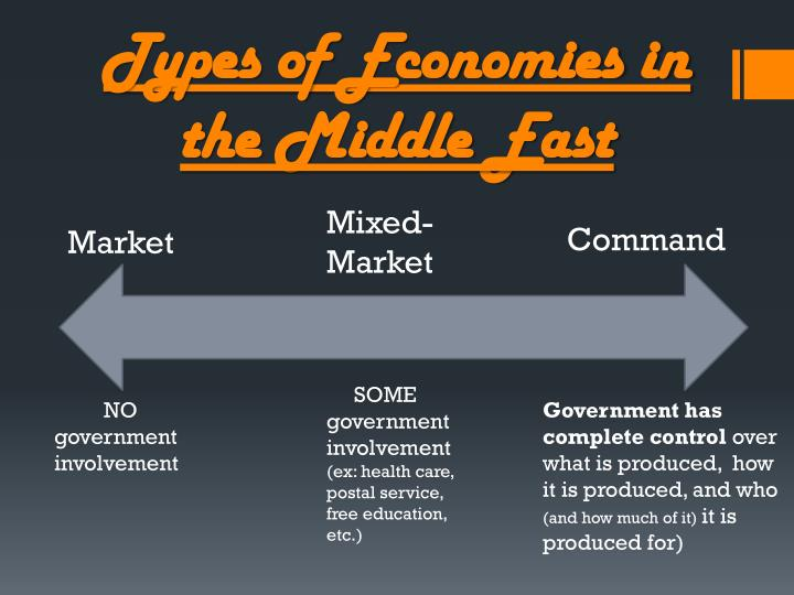 Types of economies in the middle east
